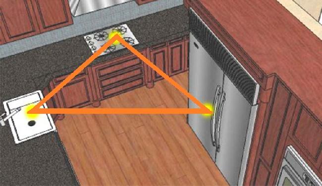 Правило кухонного треугольника