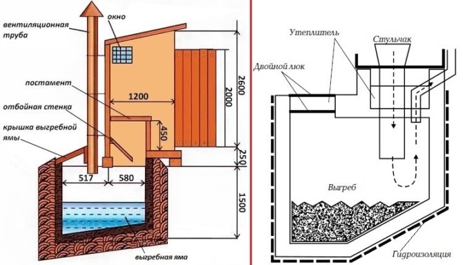 Как сделать туалет с выгребной ямой