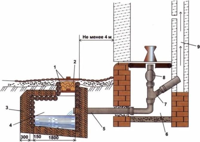 Схема люфт-клозета для дачи