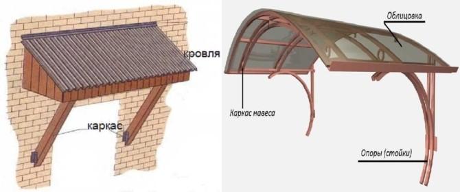 Навес над крыльцом частного дома фото